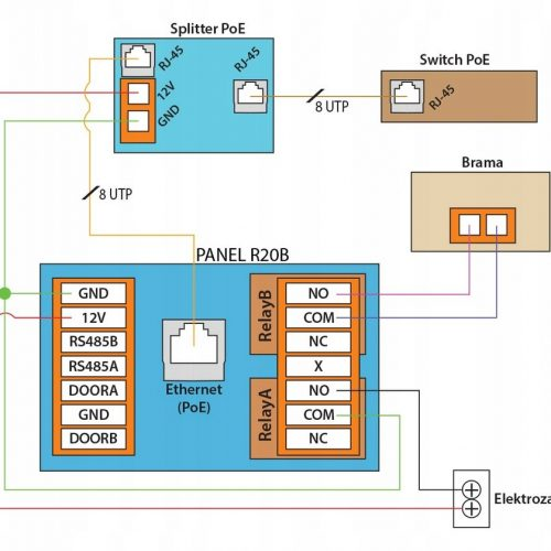 Akuvox – Zestaw wideodomofonowy 4-rodzinny x4 SIP